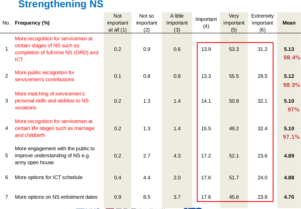 Strengthening NS