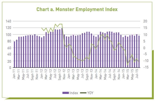 monster index