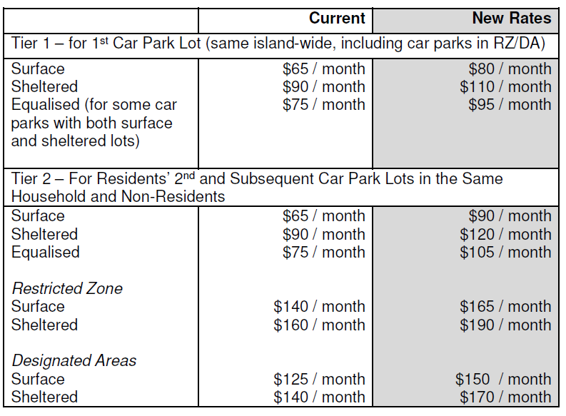 table-2a-season-parking-data