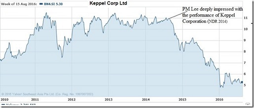 Keppel Corp SP