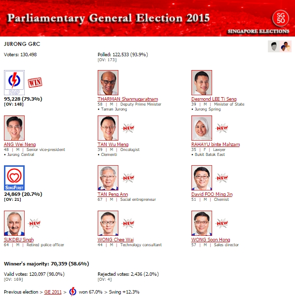 Source: http://www.singapore-elections.com/general-election/2015/jurong-grc.htm