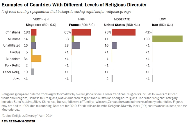 Singapore Is The Most Religiously Diverse Country In The World - Most population religion in the world