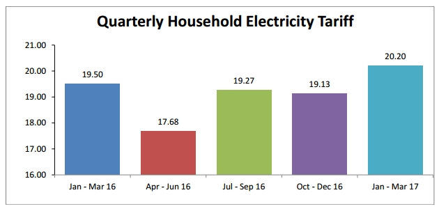 For The Period From 1 Jan To 31 Mar 2017 Electricity Tariffs Will Increase By An Average Of 5 7 Or 07 Cents Per Kwh Compared Previous Quarter
