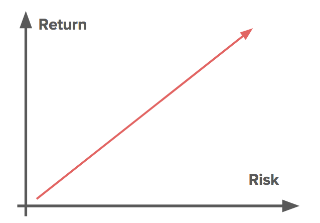 Risk-Return Singapore Investing