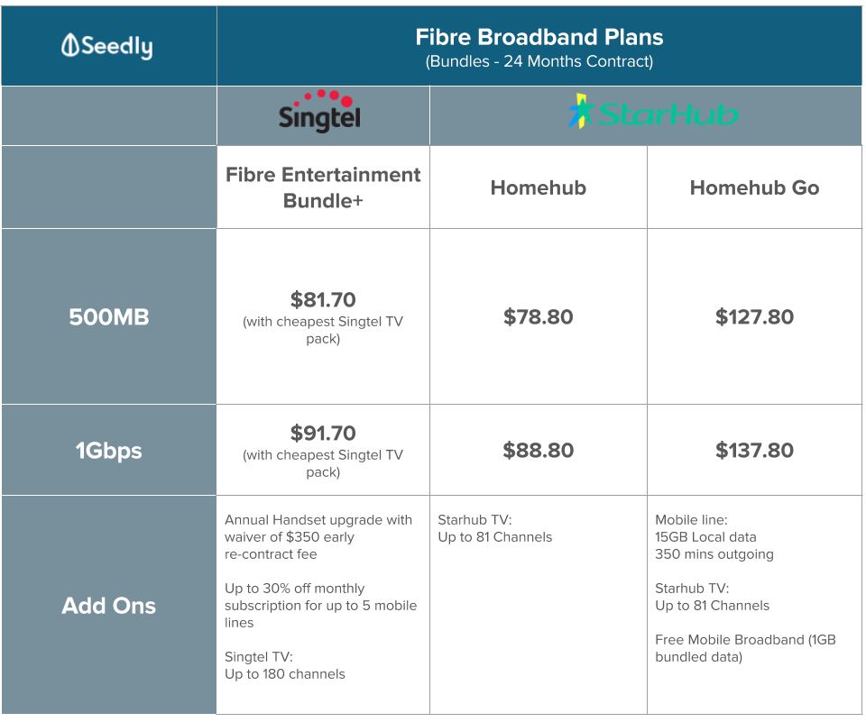 Fibre broadband plans bundles comparison
