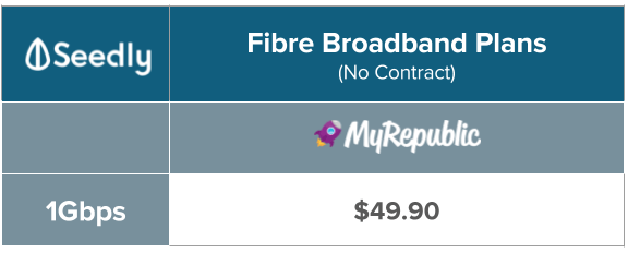 MyRepublic No Contract Fibre Broadband plan