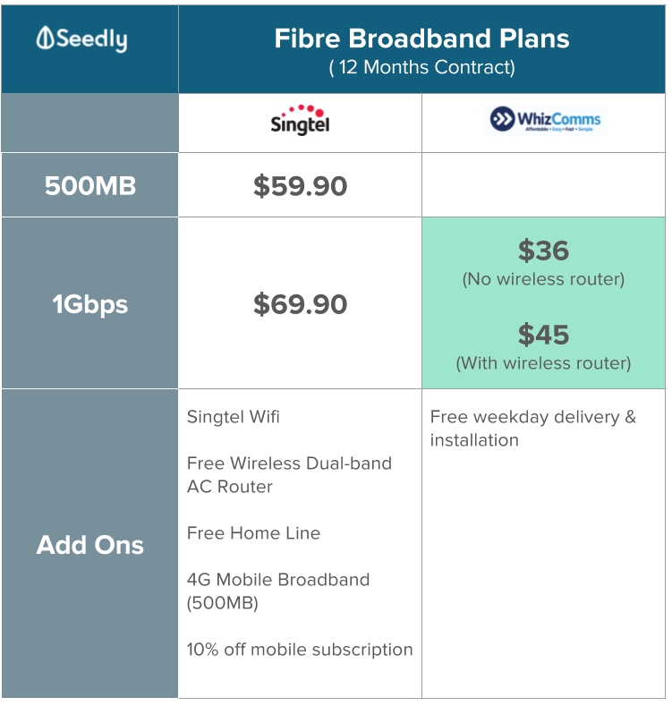12 Months Fibre broadband plan comparison