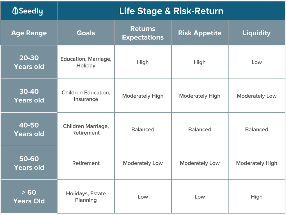 Life stage and risk return