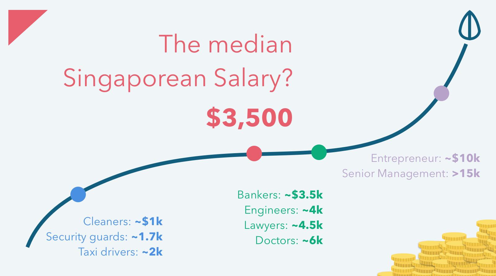 Median Salary Singapore