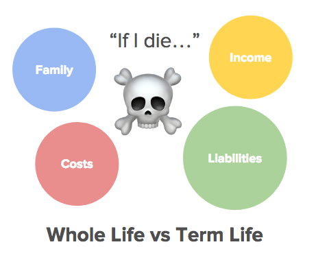 Whole Life Term Life Singapore