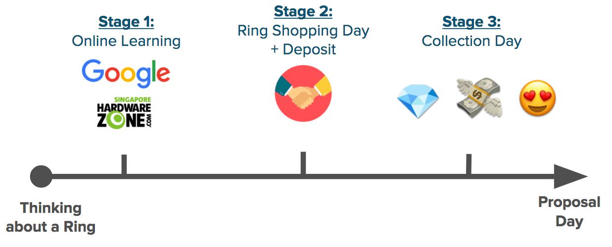 Buying Engagement Ring In Singapore