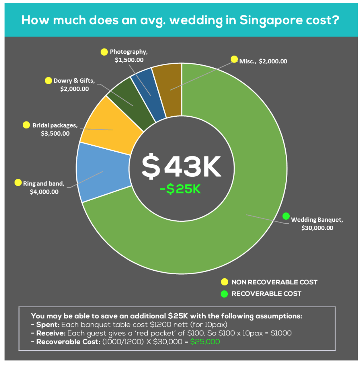 How Much It Takes To Save For A Wedding In Singapore