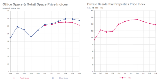 Commercial versus residential property