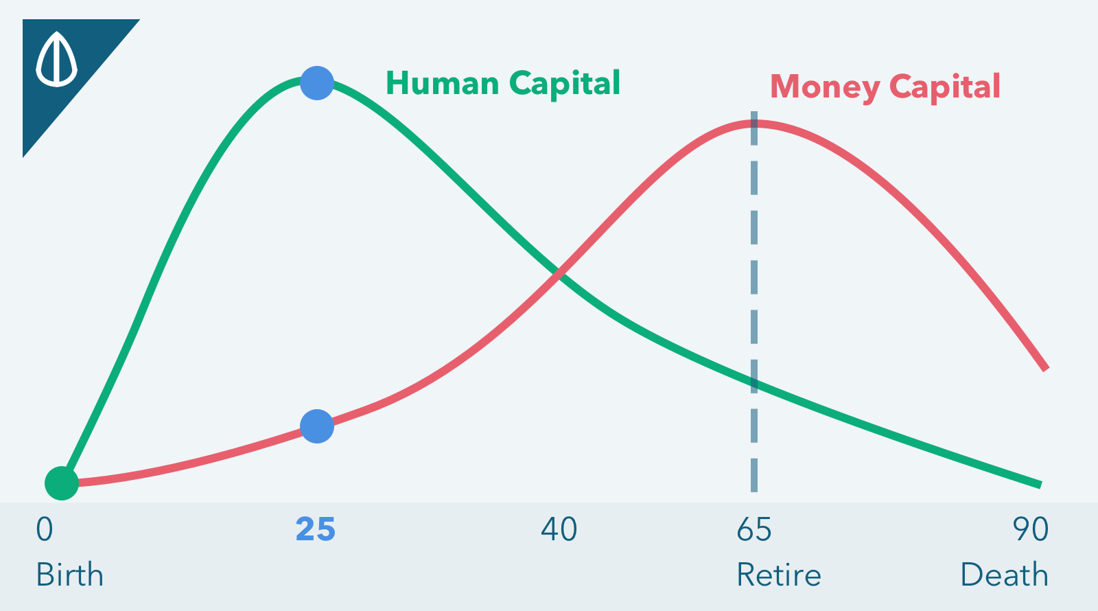 20s How your finances should look