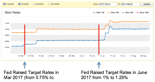 Sibor from Mar to Sep 2017 and Federal Reserve Rate Hike
