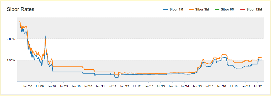10 year Sibor Chart