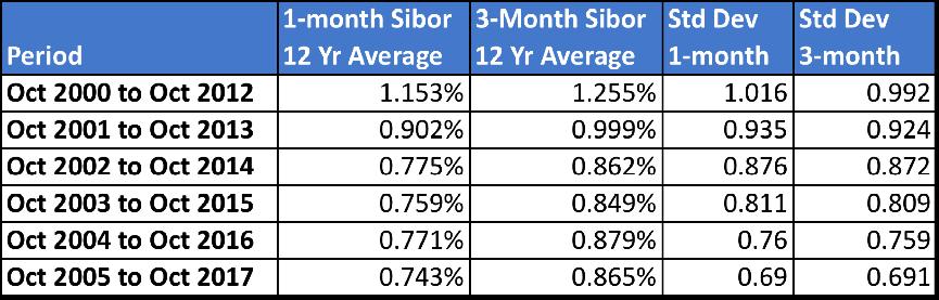 OHR - 12-year Sibor Average sliding window