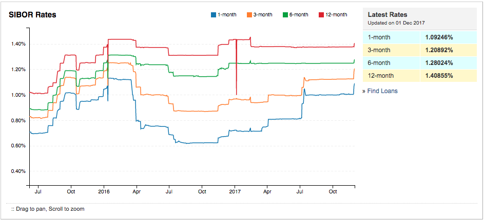 Sibor Chart