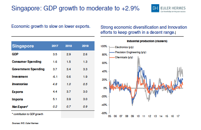 gdp growth for singapore Singapore's economy grew slower than initial estimates in the april-june period on a quarter-on-quarter basis, revised data showed on monday, as the government flagged a likely moderation in.