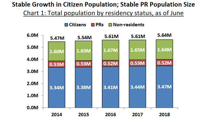 Foreigners, permanent residents and new citizens now make up over 40