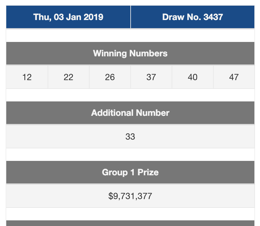 One person wins the S$9 7 million Toto lottery, biggest